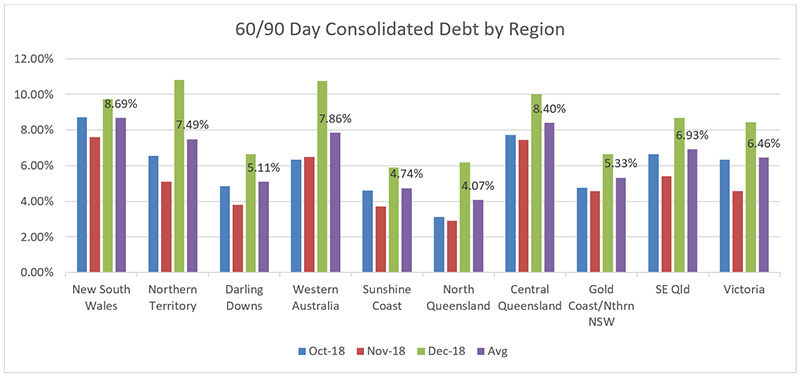 60-90-day-consolidated-debt-region-february-newsletter