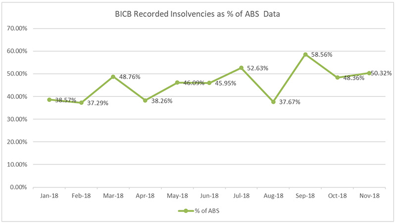 bicb-recorded-insolvencies-percentage-abs-data-jan2019-newsletter