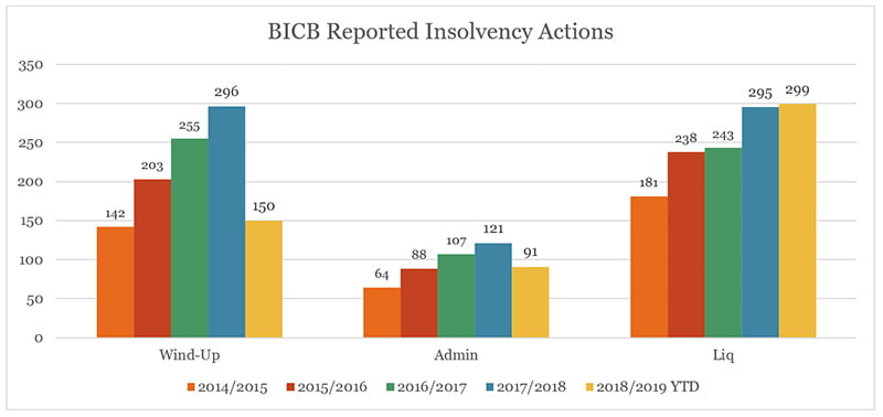 bicb reported insolvency actions february newsletter