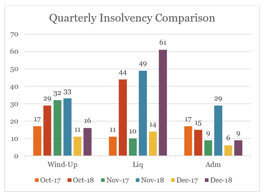 quarterly-insolvency-comparison-jan-newsletter
